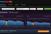 Momondo calendar tarife Milano